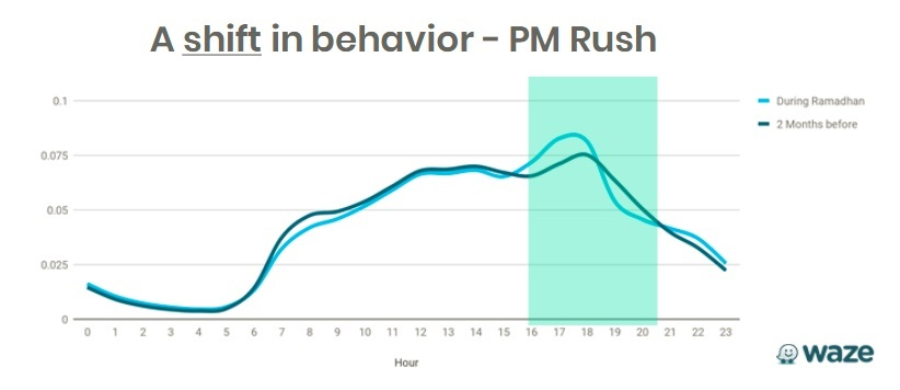 PM Rush