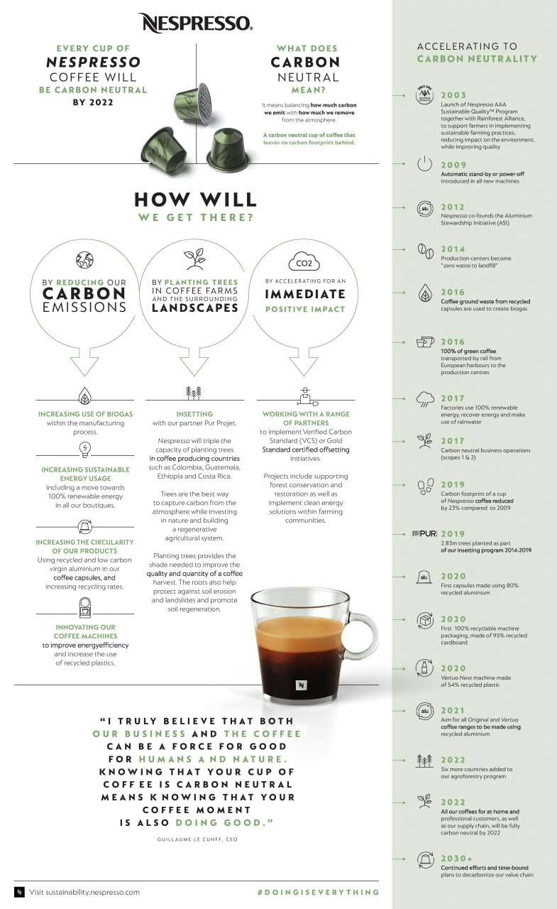 1143495_Nespresso_Vision-Infographic_final-page-001-1-785x1280